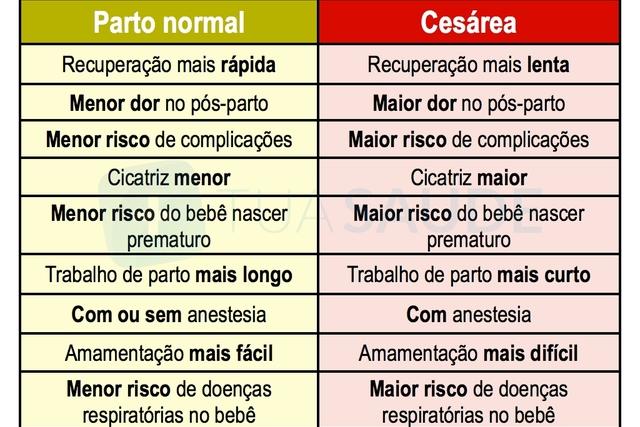conheca-as-diferencas-e-saiba-porque-escolher-parto-normal-ou-cesarea_10401_l.jpg